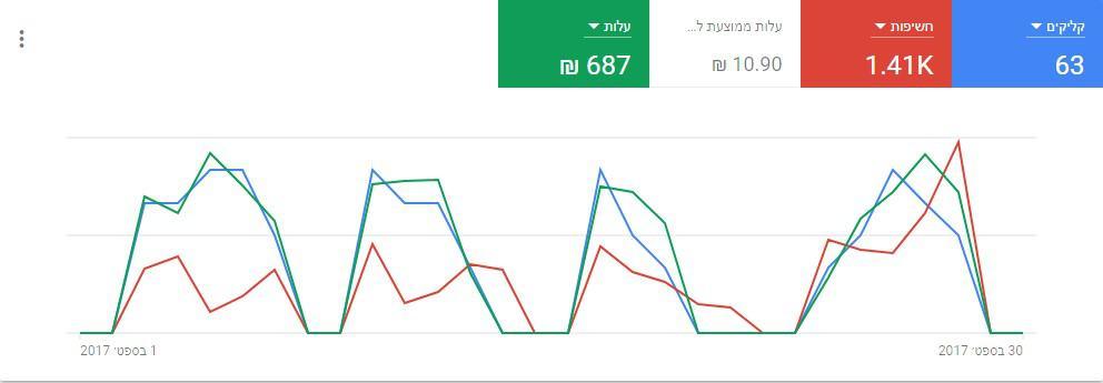 גרף ביצועים בממשק גוגל אדוורדס החדש