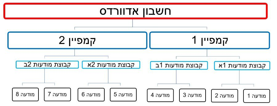 מבנה חשבון גוגל אדוורדס