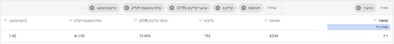 מדידת ביצועים בקמפיין גוגל לניידים