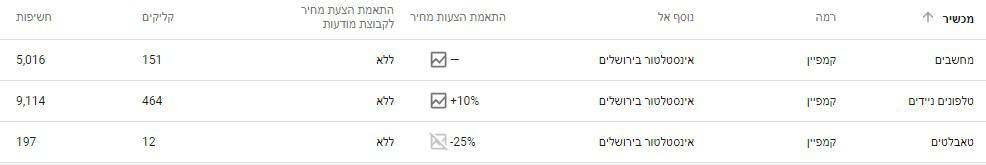 אופטימיזציה לפרסום בסלולר בקמפיין גוגל