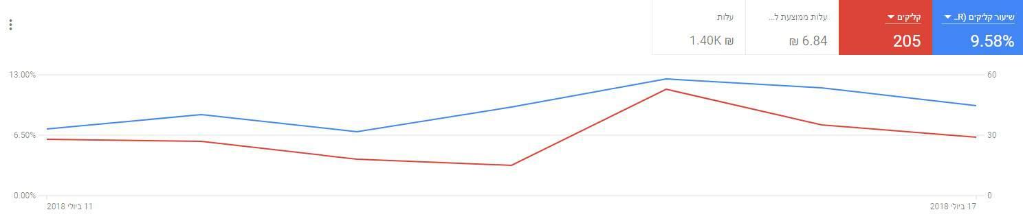 מודעות גוגל בפורמט החדש משיגות יותר קליקים