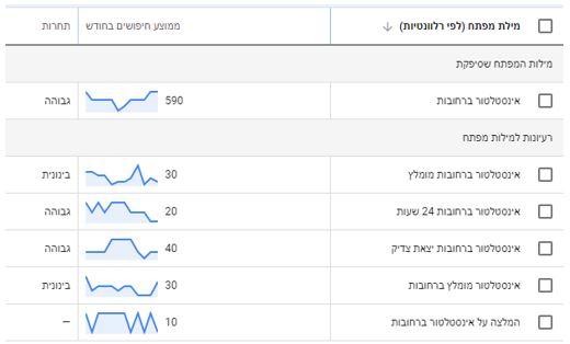 איתור מונחי חיפוש בעזרת מתכנו מילות המפתח של גוגל