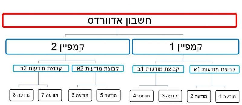 הקמת קמפיין בגוגל