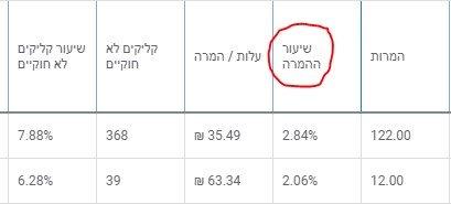 שיעור המרה ביחס להקלקות בקמפיין גוגל